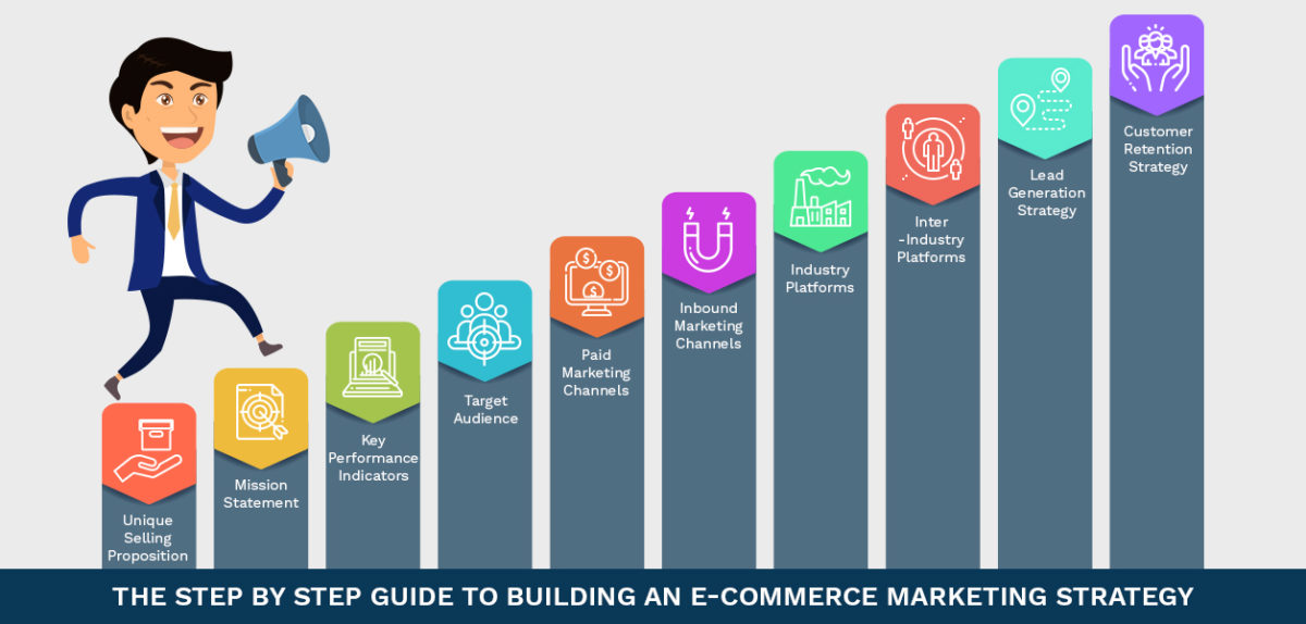 E-commerce Marketing: The Trends And Ways To Implement Them